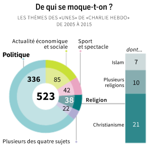 Non, « Charlie Hebdo » n'est pas obsédé par l'islam - LE MONDE | 24.02.2015